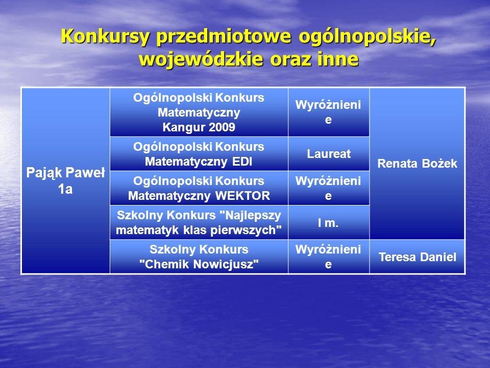 Konkursy przedmiotowe ogólnopolskie, wojewódzkie oraz inne Pająk Paweł 1a Ogólnopolski Konkurs Matematyczny Kangur 2009 Wyróżnieni e Renata Bożek Ogól
