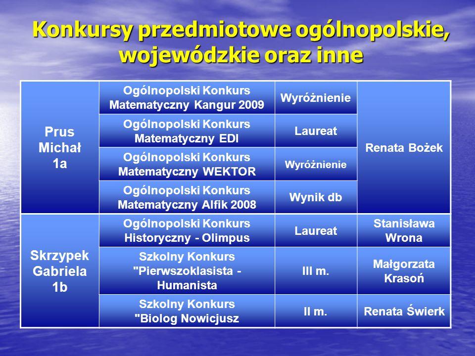 Konkursy przedmiotowe ogólnopolskie, wojewódzkie oraz inne Prus Michał 1a Ogólnopolski Konkurs Matematyczny Kangur 2009 Wyróżnienie Renata Bożek Ogóln