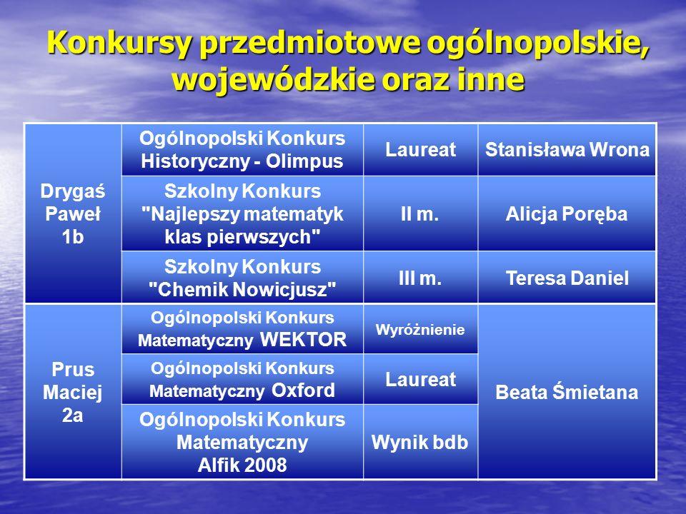 Konkursy przedmiotowe ogólnopolskie, wojewódzkie oraz inne Drygaś Paweł 1b Ogólnopolski Konkurs Historyczny - Olimpus LaureatStanisława Wrona Szkolny