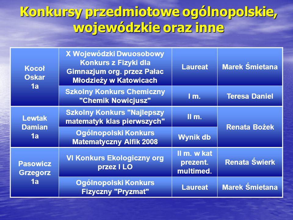 Konkursy przedmiotowe ogólnopolskie, wojewódzkie oraz inne Kocoł Oskar 1a X Wojewódzki Dwuosobowy Konkurs z Fizyki dla Gimnazjum org. przez Pałac Młod