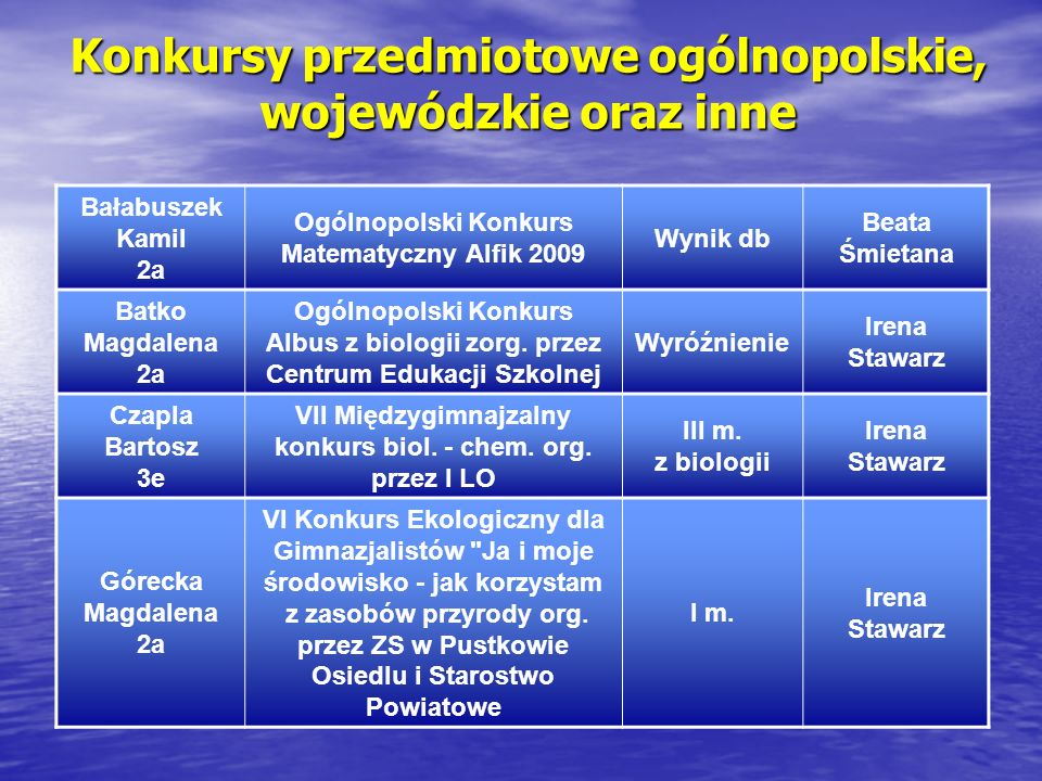Konkursy przedmiotowe ogólnopolskie, wojewódzkie oraz inne Bałabuszek Kamil 2a Ogólnopolski Konkurs Matematyczny Alfik 2009 Wynik db Beata Śmietana Ba