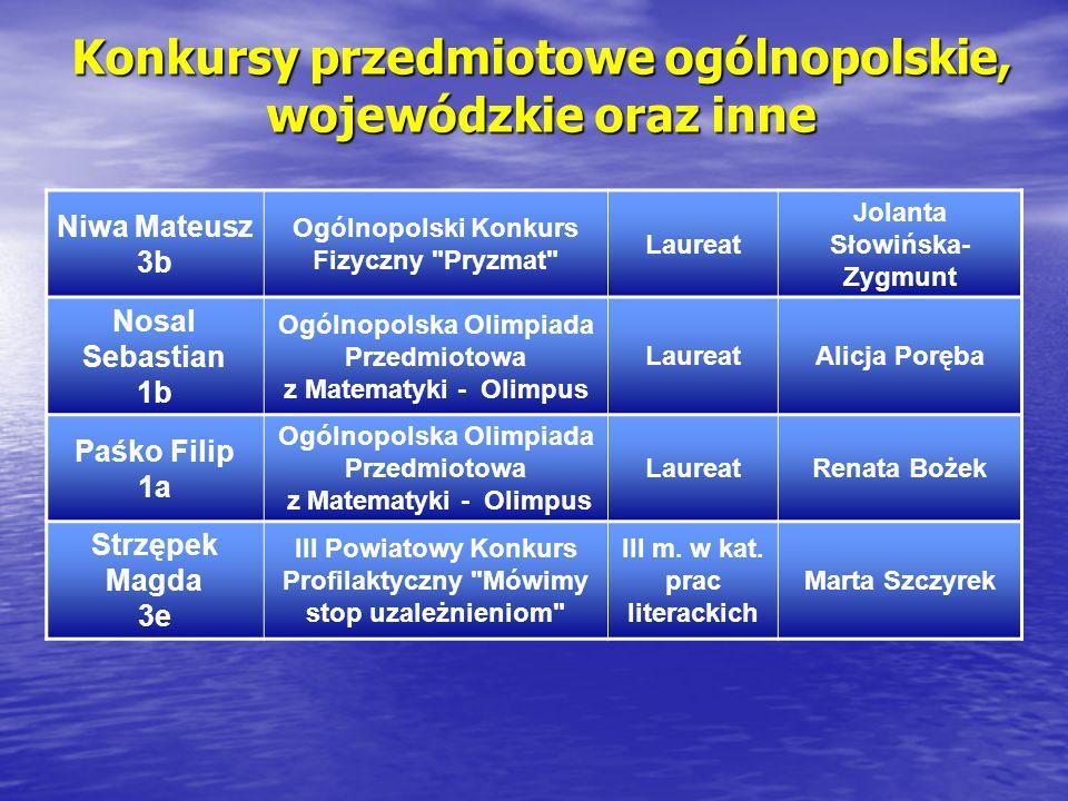 Konkursy przedmiotowe ogólnopolskie, wojewódzkie oraz inne Niwa Mateusz 3b Ogólnopolski Konkurs Fizyczny