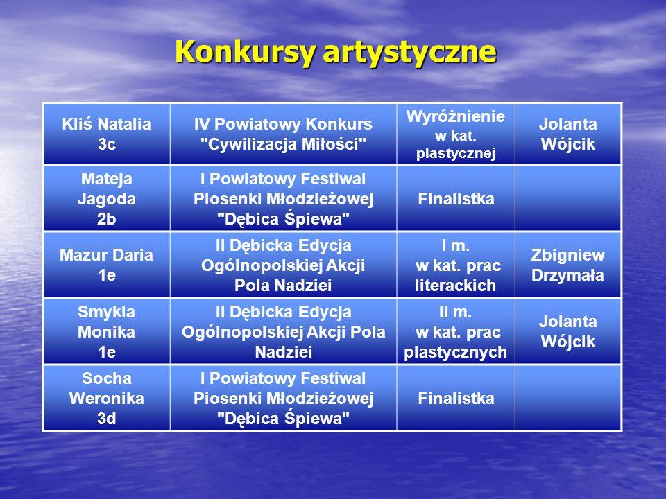 Konkursy artystyczne Kliś Natalia 3c IV Powiatowy Konkurs