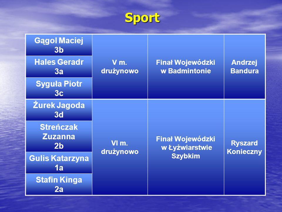 Sport Gągol Maciej 3b V m. drużynowo Finał Wojewódzki w Badmintonie Andrzej Bandura Hales Geradr 3a Syguła Piotr 3c Żurek Jagoda 3d VI m. drużynowo Fi