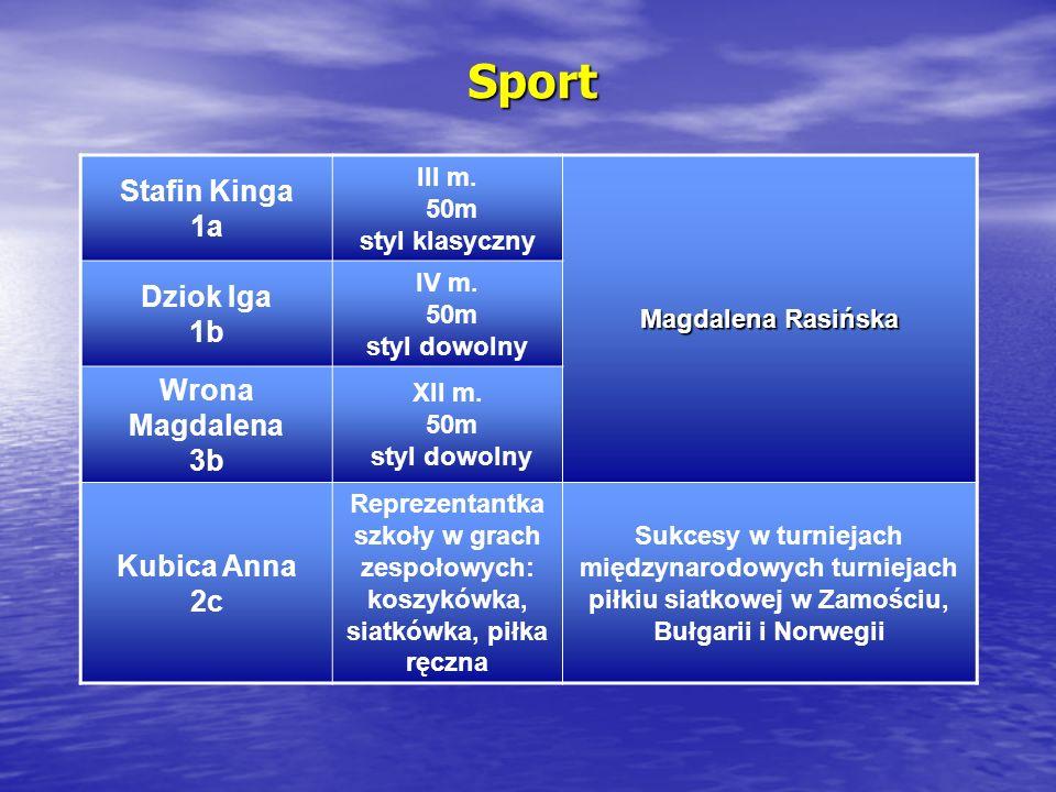 Sport Stafin Kinga 1a III m. 50m styl klasyczny Magdalena Rasińska Dziok Iga 1b IV m. 50m styl dowolny Wrona Magdalena 3b XII m. 50m styl dowolny Kubi