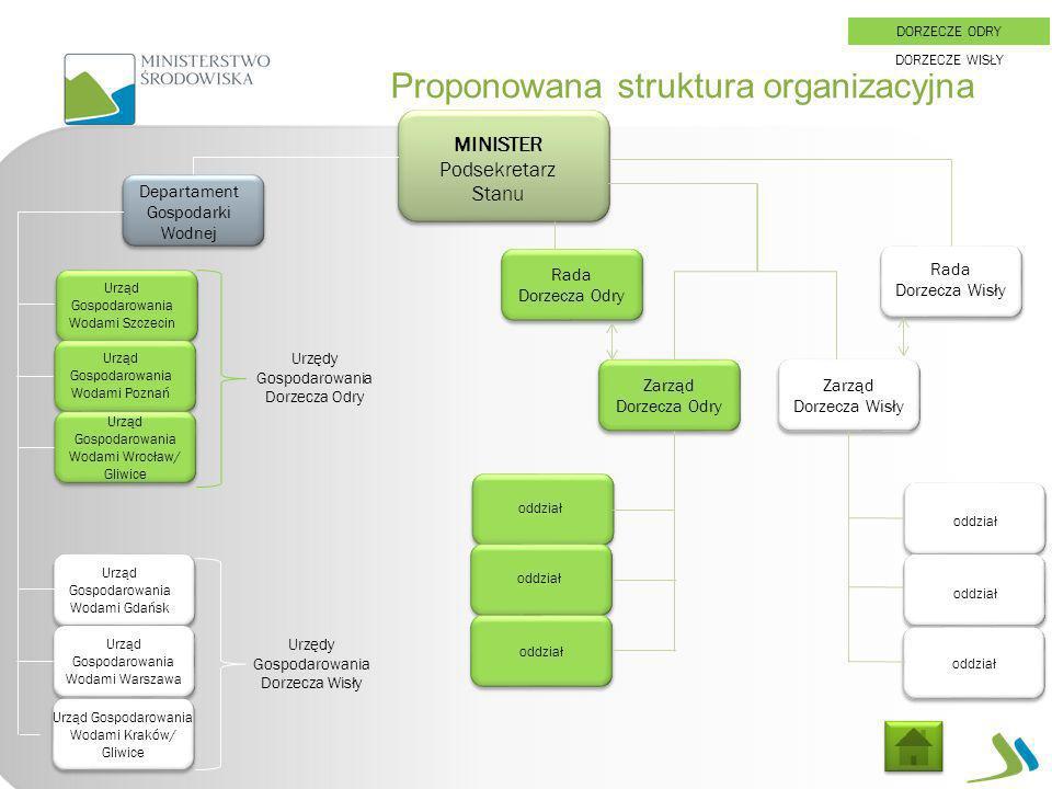 Proponowana struktura organizacyjna MINISTER Podsekretarz Stanu Departament Gospodarki Wodnej Urząd Gospodarowania Wodami Szczecin Zarząd Dorzecza Odr