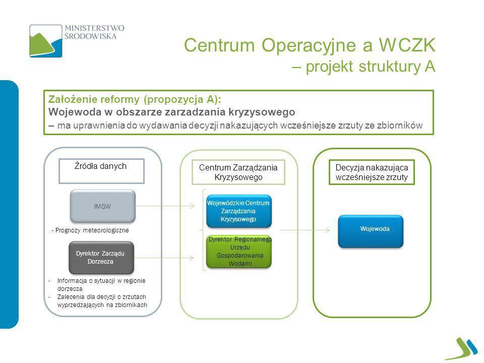 Centrum Operacyjne a WCZK – projekt struktury A Założenie reformy (propozycja A): Wojewoda w obszarze zarzadzania kryzysowego – ma uprawnienia do wyda