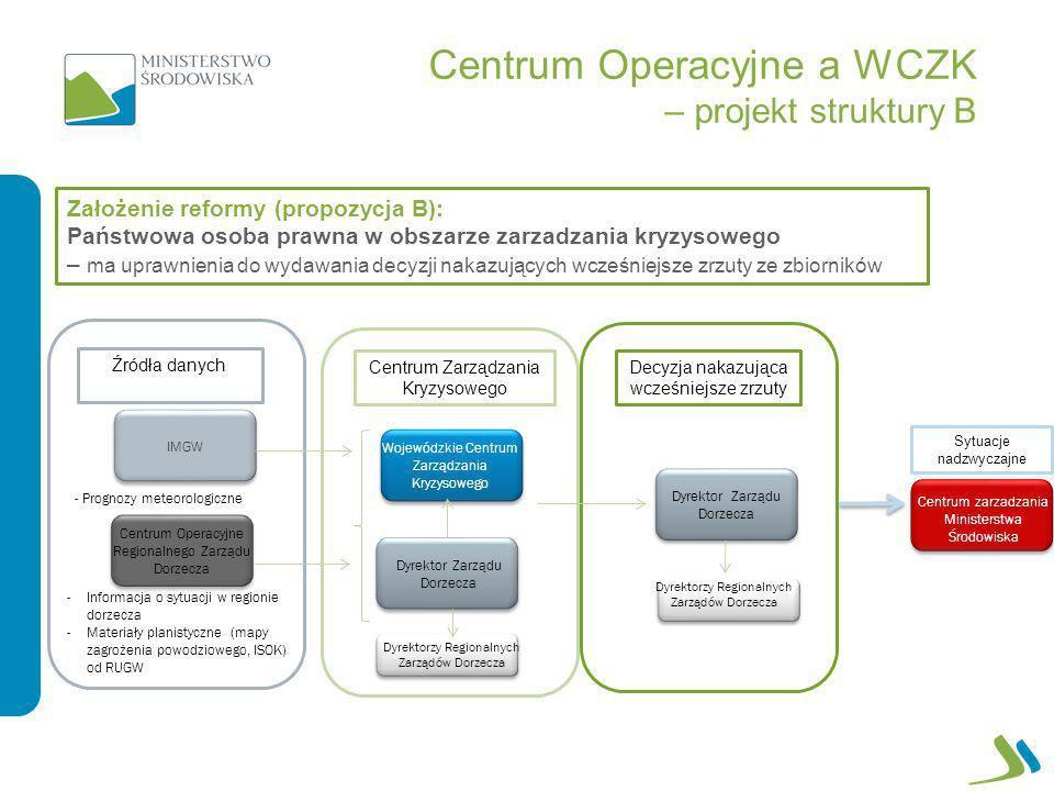 Centrum Operacyjne a WCZK – projekt struktury B Wojewódzkie Centrum Zarządzania Kryzysowego IMGW Dyrektor Zarządu Dorzecza Centrum Operacyjne Regional