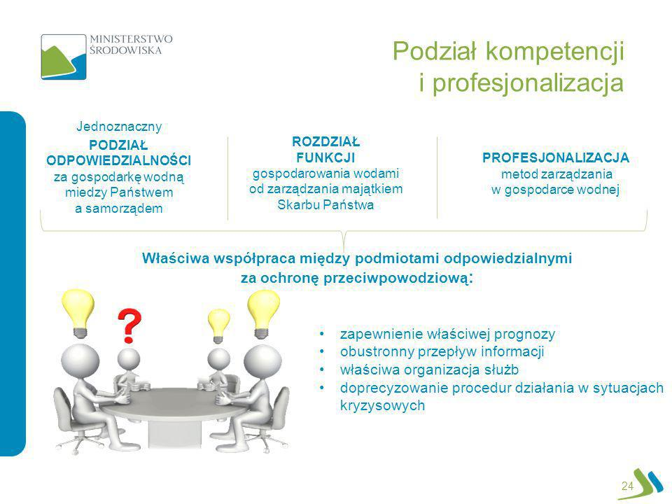 Podział kompetencji i profesjonalizacja 24 Jednoznaczny PODZIAŁ ODPOWIEDZIALNOŚCI za gospodarkę wodną miedzy Państwem a samorządem ROZDZIAŁ FUNKCJI go