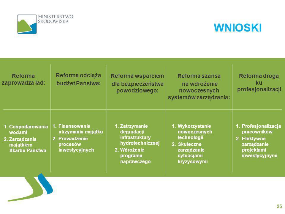 WNIOSKI 25 Reforma zaprowadza ład: Reforma odciąża budżet Państwa: Reforma wsparciem dla bezpieczeństwa powodziowego: Reforma szansą na wdrożenie nowo
