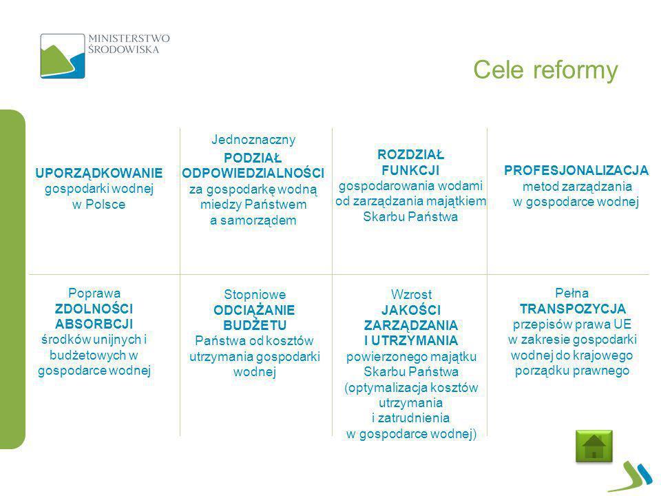WNIOSKI 25 Reforma zaprowadza ład: Reforma odciąża budżet Państwa: Reforma wsparciem dla bezpieczeństwa powodziowego: Reforma szansą na wdrożenie nowoczesnych systemów zarządzania: Reforma drogą ku profesjonalizacji 1.Wykorzystanie nowoczesnych technologii 2.Skuteczne zarządzanie sytuacjami kryzysowymi 1.Profesjonalizacja pracowników 2.Efektywne zarządzanie projektami inwestycyjnymi 1.Zatrzymanie degradacji infrastruktury hydrotechnicznej 2.Wdrożenie programu naprawczego 1.Finansowanie utrzymania majątku 2.Prowadzenie procesów inwestycyjnych 1.Gospodarowania wodami 2.Zarządzania majątkiem Skarbu Państwa
