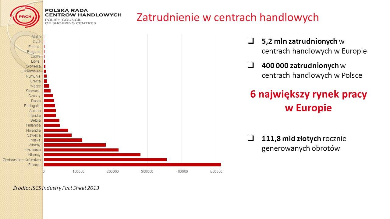 5,2 mln zatrudnionych w centrach handlowych w Europie 400 000 zatrudnionych w centrach handlowych w Polsce 6 największy rynek pracy w Europie 111,8 mld złotych rocznie generowanych obrotów Zatrudnienie w centrach handlowych Żródło: ISCS Industry Fact Sheet 2013