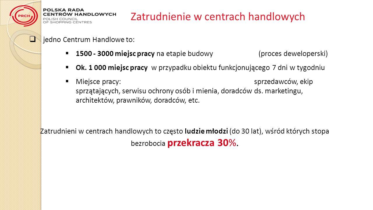 jedno Centrum Handlowe to: 1500 - 3000 miejsc pracy na etapie budowy (proces deweloperski) Ok.