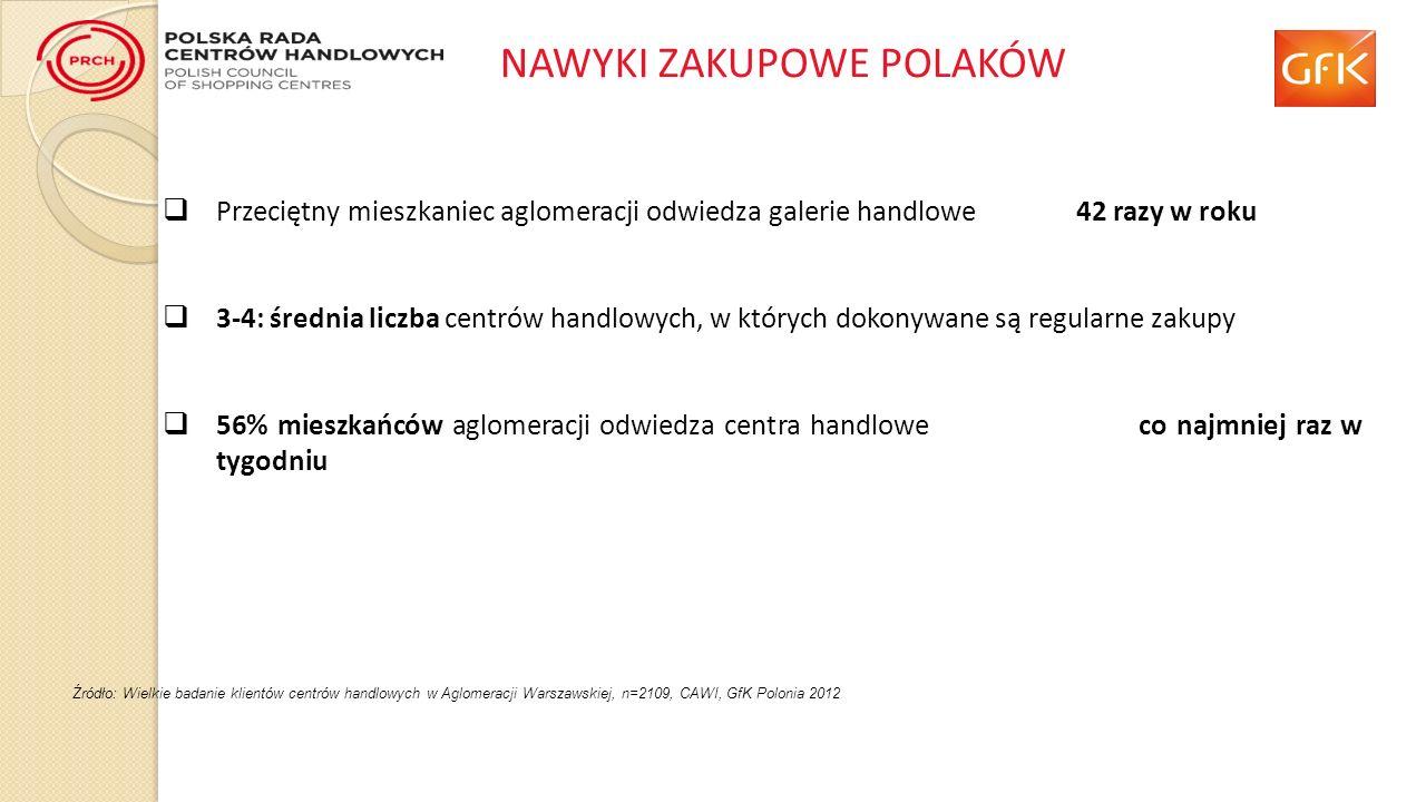 Przeciętny mieszkaniec aglomeracji odwiedza galerie handlowe 42 razy w roku 3-4: średnia liczba centrów handlowych, w których dokonywane są regularne zakupy 56% mieszkańców aglomeracji odwiedza centra handlowe co najmniej raz w tygodniu Źródło: Wielkie badanie klientów centrów handlowych w Aglomeracji Warszawskiej, n=2109, CAWI, GfK Polonia 2012 NAWYKI ZAKUPOWE POLAKÓW