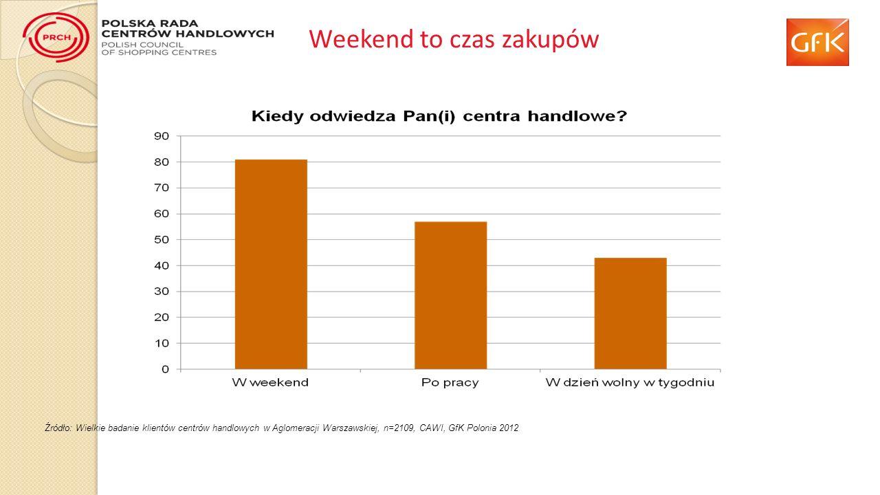 Weekend to czas zakupów Źródło: Wielkie badanie klientów centrów handlowych w Aglomeracji Warszawskiej, n=2109, CAWI, GfK Polonia 2012