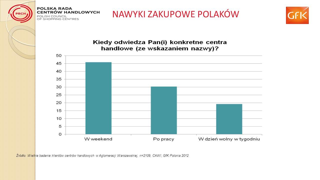NAWYKI ZAKUPOWE POLAKÓW Źródło: Wielkie badanie klientów centrów handlowych w Aglomeracji Warszawskiej, n=2109, CAWI, GfK Polonia 2012