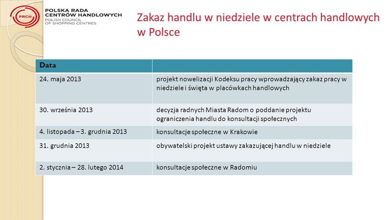 Zakaz handlu w niedziele w centrach handlowych w Polsce Data 24.
