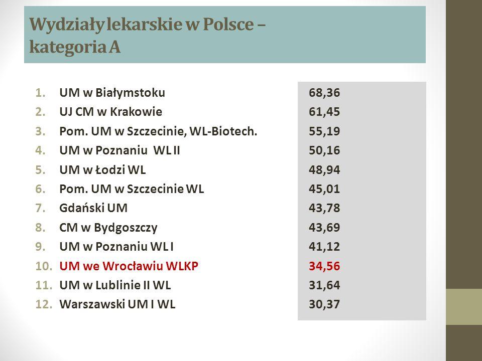Wydziały lekarskie w Polsce – kategoria A 1.UM w Białymstoku 2.UJ CM w Krakowie 3.Pom. UM w Szczecinie, WL-Biotech. 4.UM w Poznaniu WL II 5.UM w Łodzi