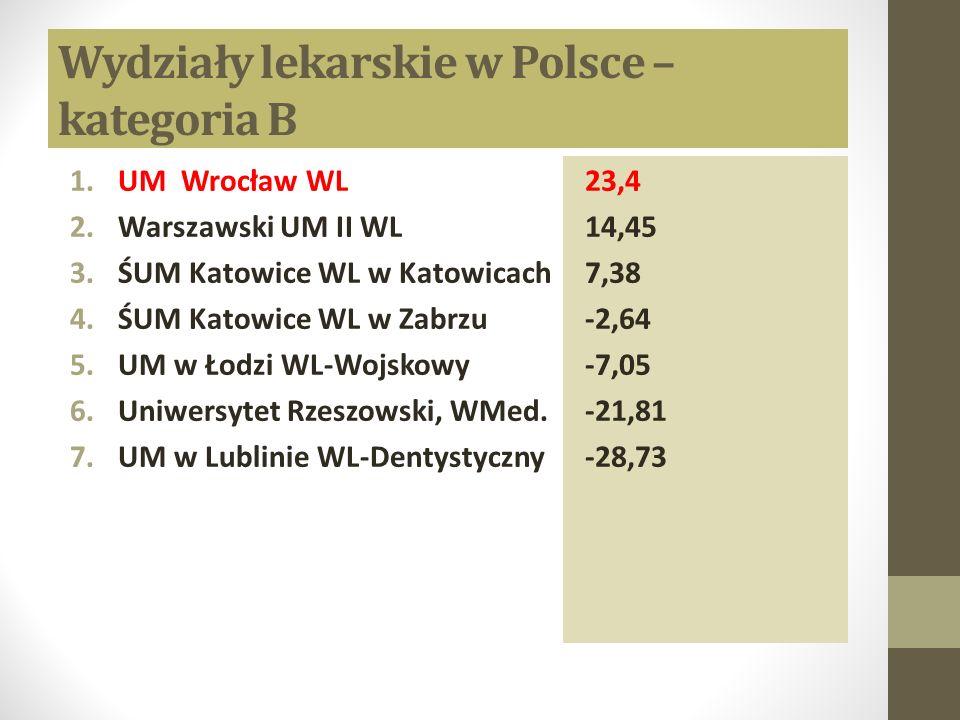 Wydziały lekarskie w Polsce – kategoria B 1.UM Wrocław WL 2.Warszawski UM II WL 3.ŚUM Katowice WL w Katowicach 4.ŚUM Katowice WL w Zabrzu 5.UM w Łodzi