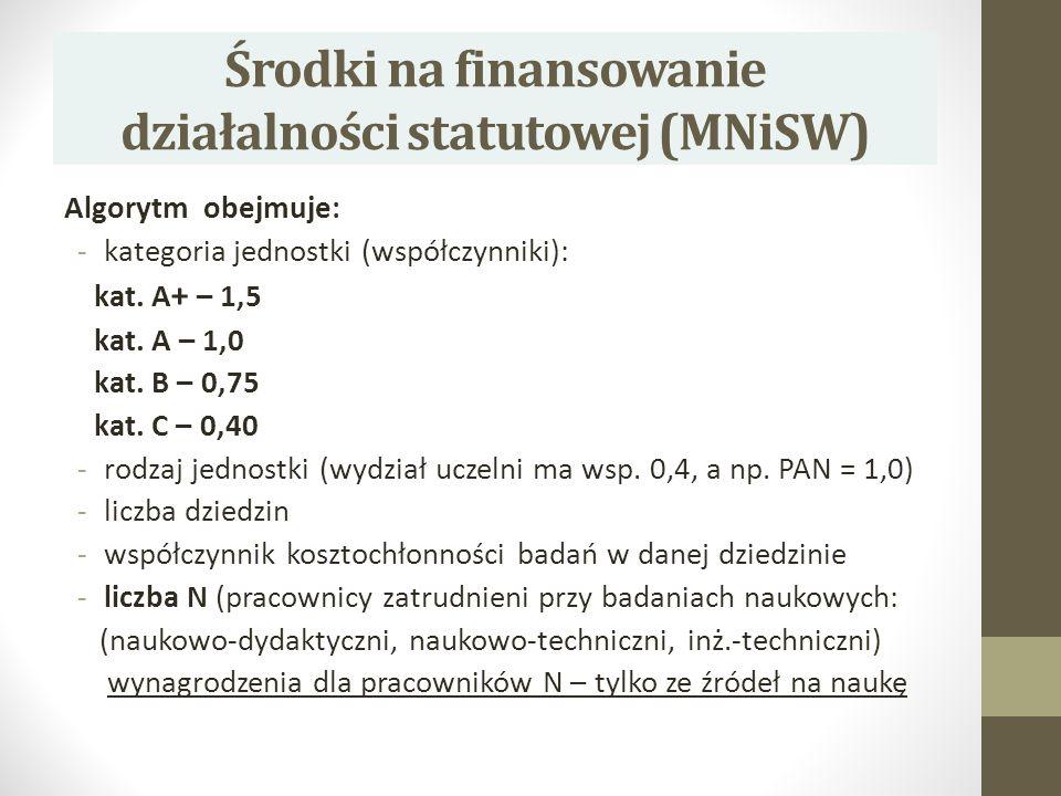 Środki na finansowanie działalności statutowej (MNiSW) Algorytm obejmuje: -kategoria jednostki (współczynniki): kat. A + – 1,5 kat. A – 1,0 kat. B – 0