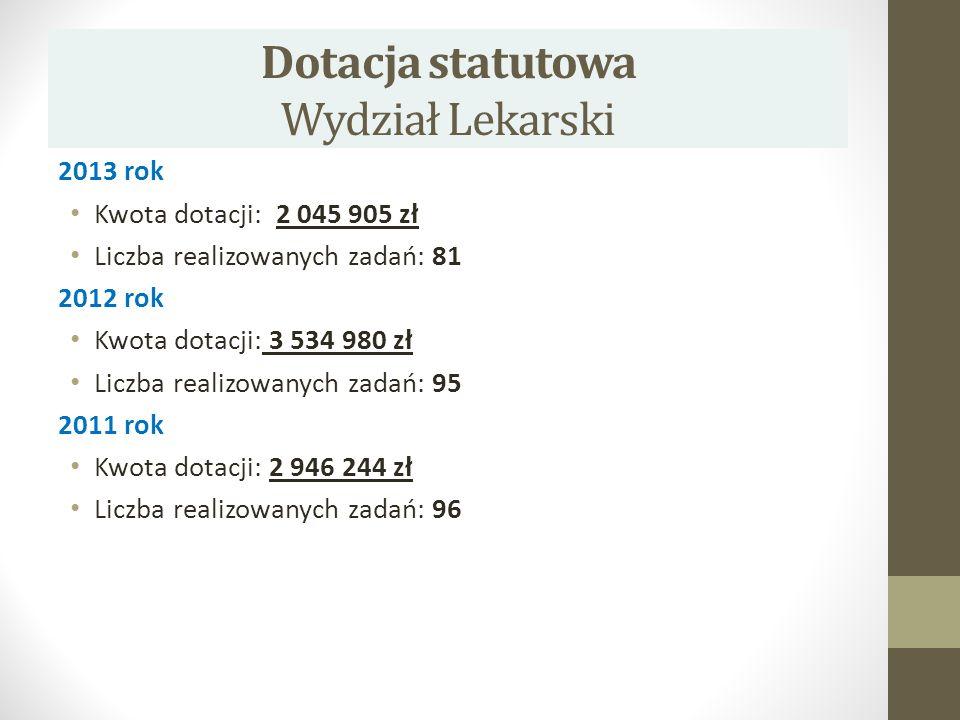 Dotacja statutowa Wydział Lekarski 2013 rok Kwota dotacji: 2 045 905 zł Liczba realizowanych zadań: 81 2012 rok Kwota dotacji: 3 534 980 zł Liczba rea