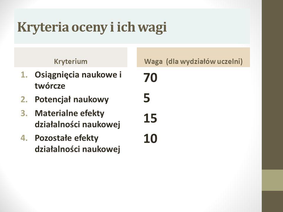 Kryteria oceny i ich wagi Kryterium 1.Osiągnięcia naukowe i twórcze 2.Potencjał naukowy 3.Materialne efekty działalności naukowej 4.Pozostałe efekty d