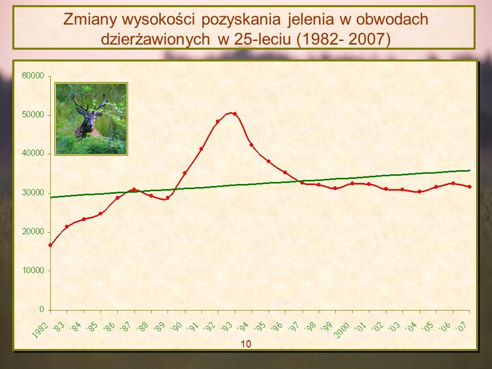 Zmiany wysokości pozyskania jelenia w obwodach dzierżawionych w 25-leciu (1982- 2007) 10