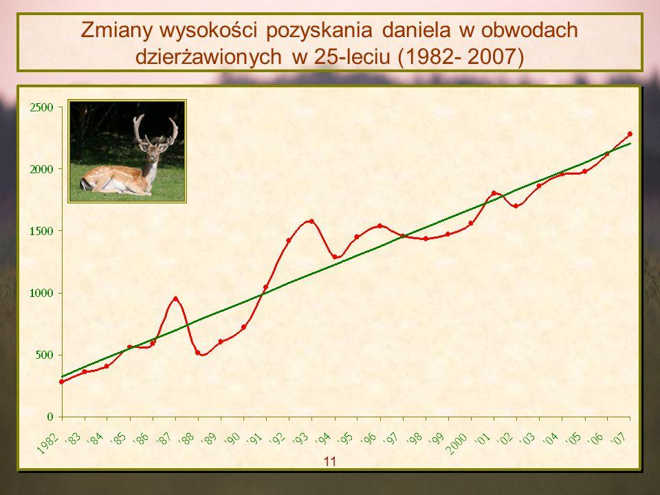 Zmiany wysokości pozyskania daniela w obwodach dzierżawionych w 25-leciu (1982- 2007) 11