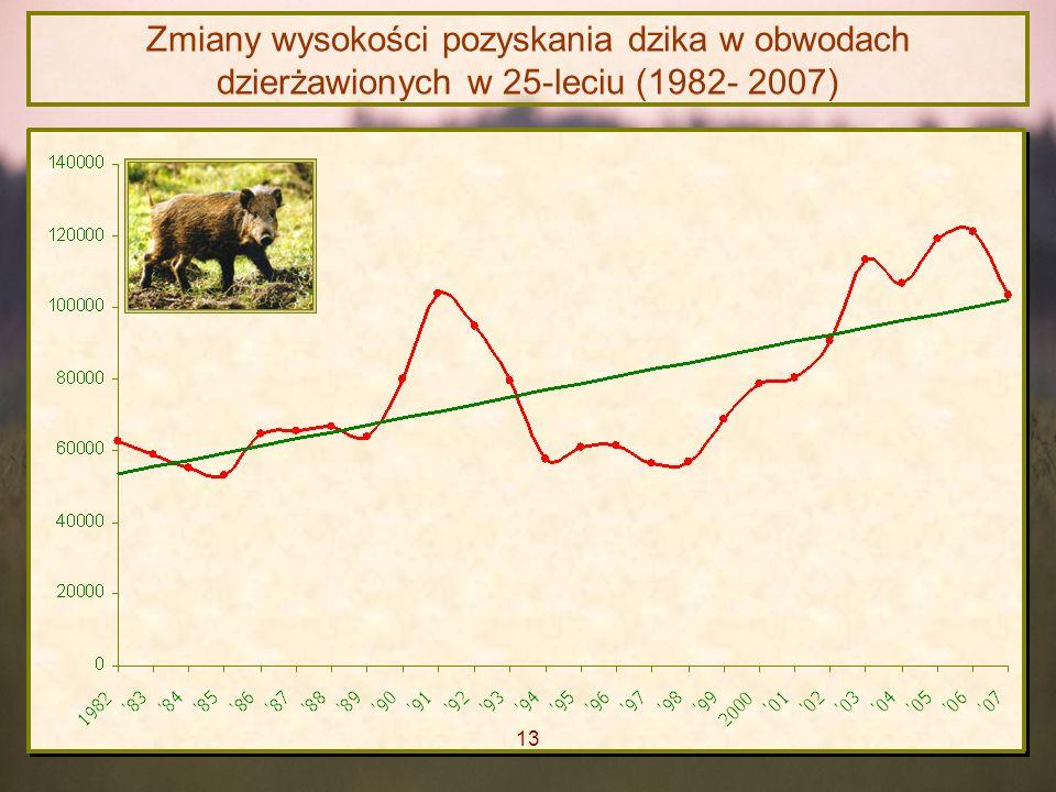 Zmiany wysokości pozyskania dzika w obwodach dzierżawionych w 25-leciu (1982- 2007) 13