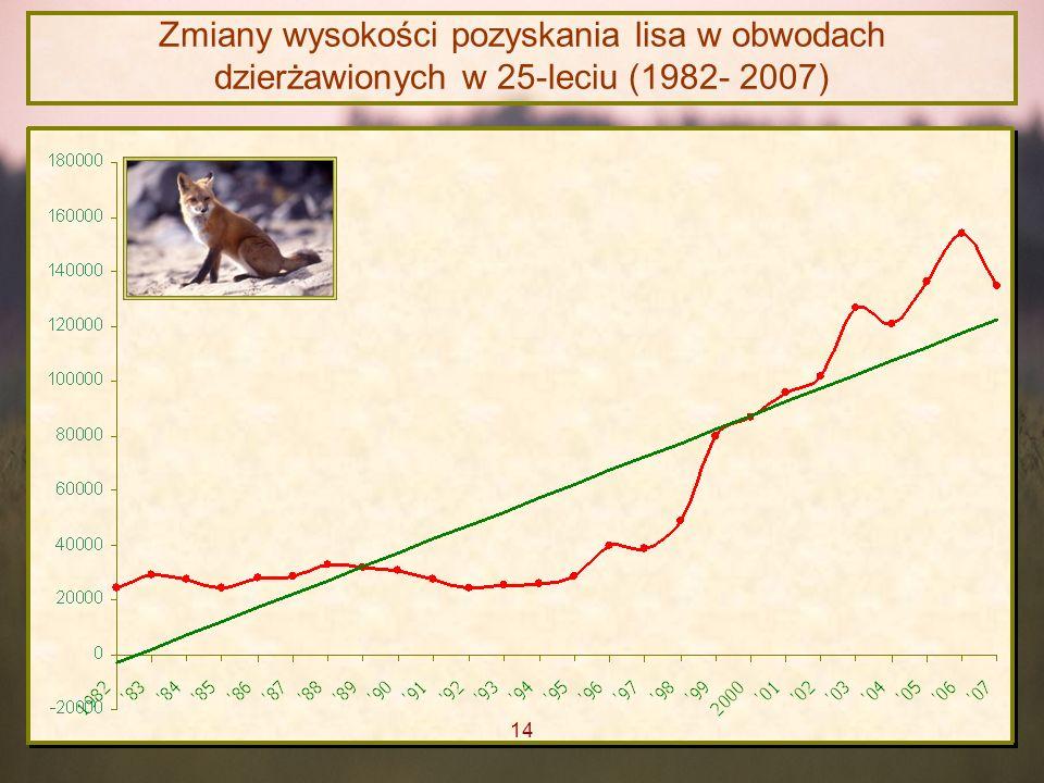 Zmiany wysokości pozyskania lisa w obwodach dzierżawionych w 25-leciu (1982- 2007) 14
