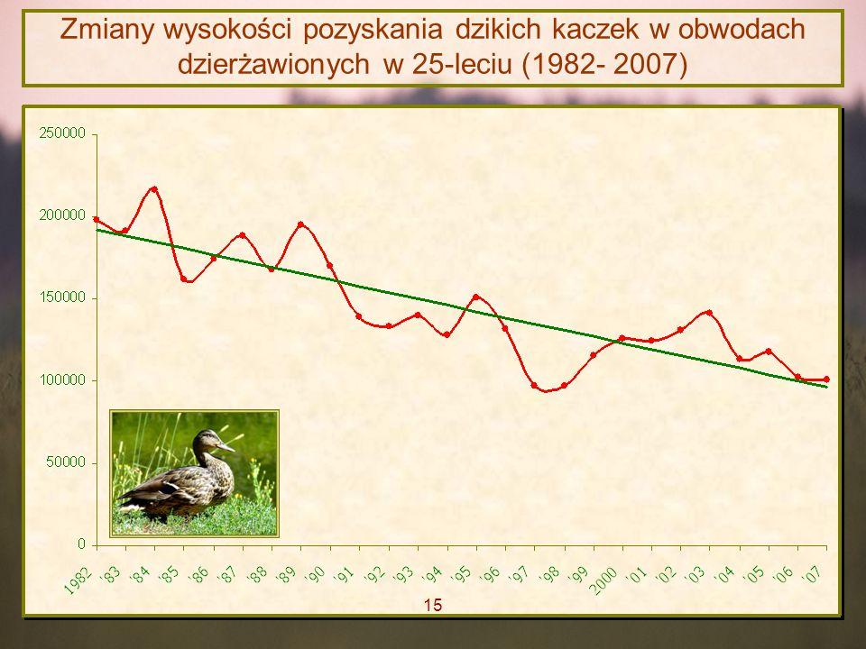 Zmiany wysokości pozyskania dzikich kaczek w obwodach dzierżawionych w 25-leciu (1982- 2007) 15