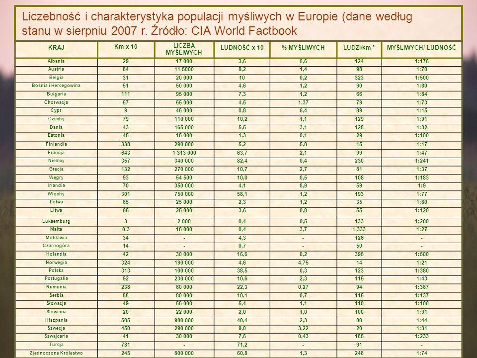 KRAJ Km x 10 LICZBA MYŚLIWYCH LUDNOŚĆ x 10% MYŚLIWYCHLUDZI/km ²MYŚLIWYCH/ LUDNOŚĆ Albania 2917 0003,60,61241:176 Austria 8411 50008,21,4981:70 Belgia