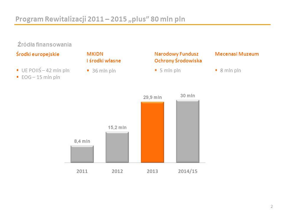 Program Rewitalizacji 2011 – 2015 plus 80 mln pln Źródła finansowania Środki europejskieMKiDN i środki własne Narodowy Fundusz Ochrony Środowiska Mece