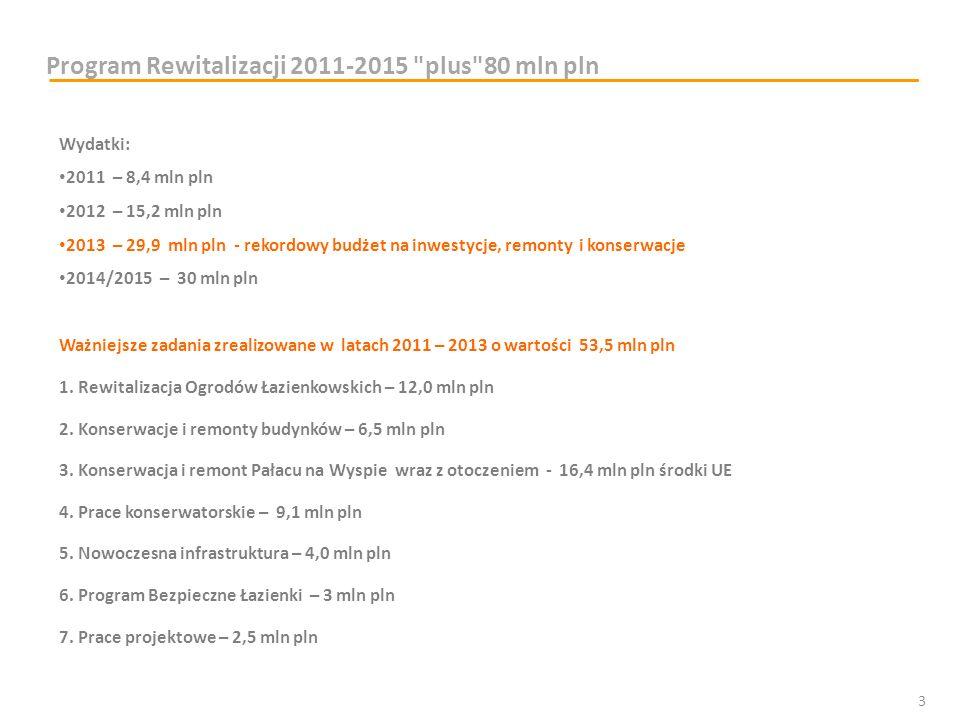 Wydatki: 2011 – 8,4 mln pln 2012 – 15,2 mln pln 2013 – 29,9 mln pln - rekordowy budżet na inwestycje, remonty i konserwacje 2014/2015 – 30 mln pln Waż