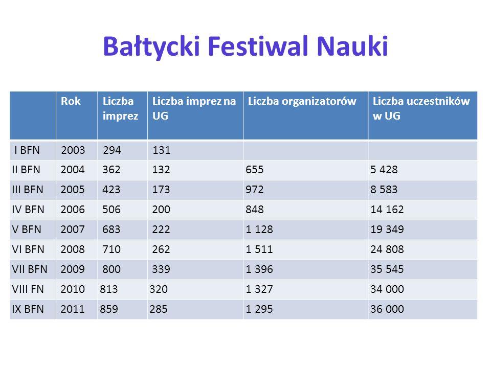 Bałtycki Festiwal Nauki RokLiczba imprez Liczba imprez na UG Liczba organizatorówLiczba uczestników w UG I BFN2003294131 II BFN 2004 362 1326555 428 I