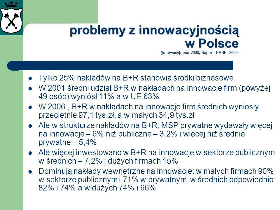 problemy z innowacyjnością w Polsce problemy z innowacyjnością w Polsce (Innowacyjność 2008, Raport, PARP, 2008) Tylko 25% nakładów na B+R stanowią śr