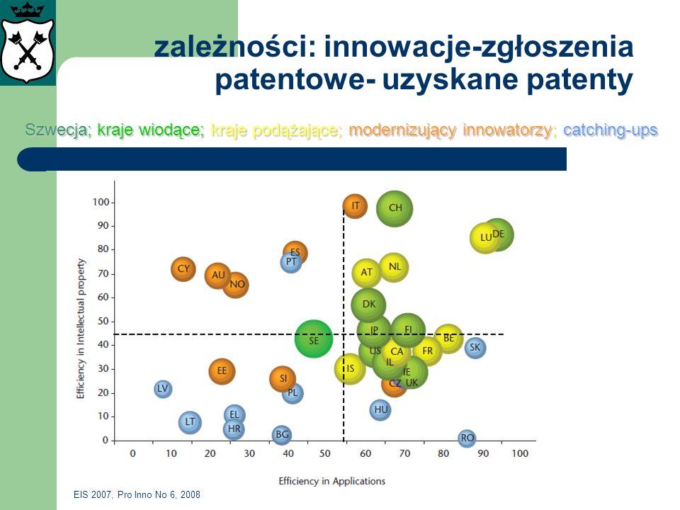 zależności: innowacje-zgłoszenia patentowe- uzyskane patenty Szwecja; kraje wiodące; kraje podążające; modernizujący innowatorzy; catching-ups Szwecja