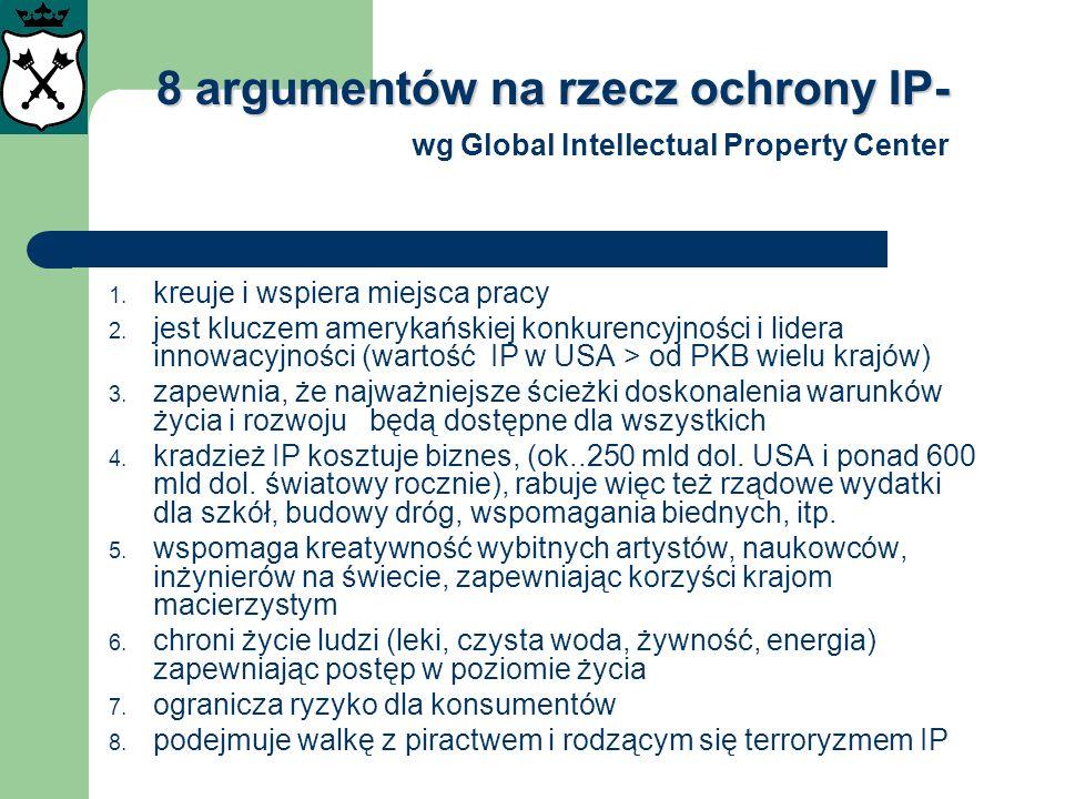 8 argumentów na rzecz ochrony IP- 8 argumentów na rzecz ochrony IP- wg Global Intellectual Property Center 1. kreuje i wspiera miejsca pracy 2. jest k