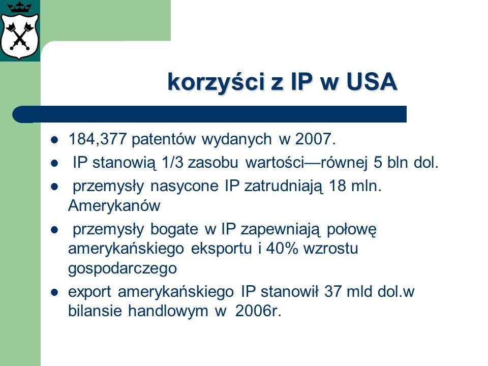 korzyści z IP w USA 184,377 patentów wydanych w 2007. IP stanowią 1/3 zasobu wartościrównej 5 bln dol. przemysły nasycone IP zatrudniają 18 mln. Amery