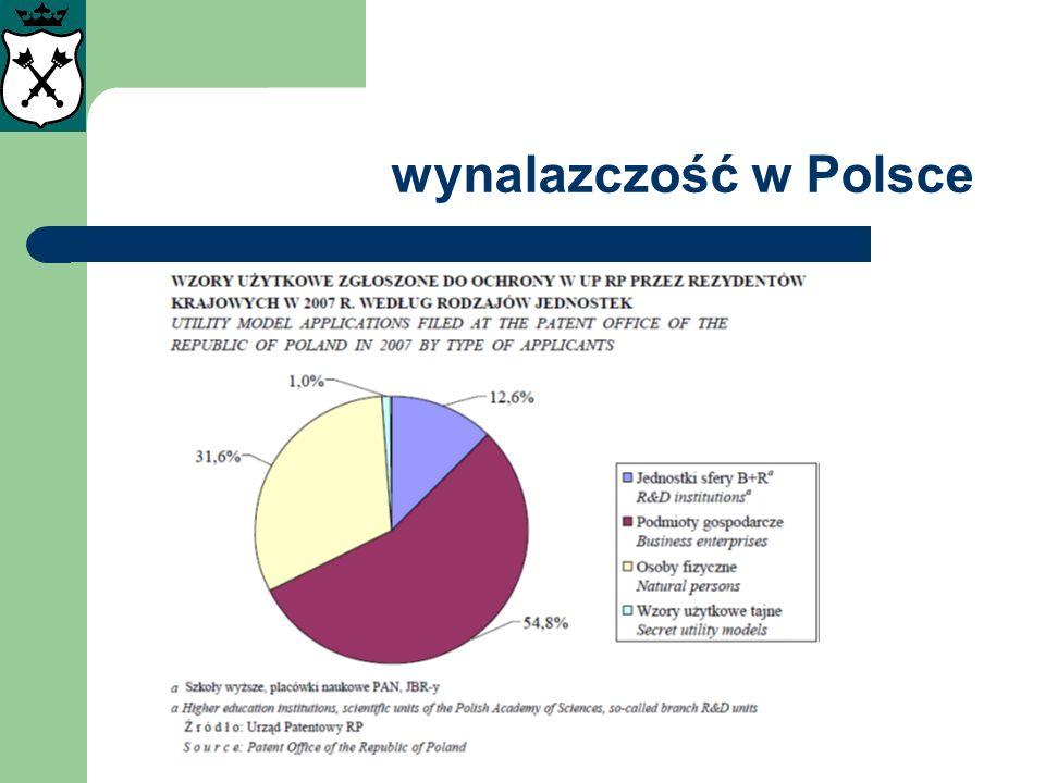 wynalazczość w Polsce