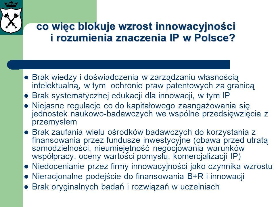 co więc blokuje wzrost innowacyjności i rozumienia znaczenia IP w Polsce? Brak wiedzy i doświadczenia w zarządzaniu własnością intelektualną, w tym oc