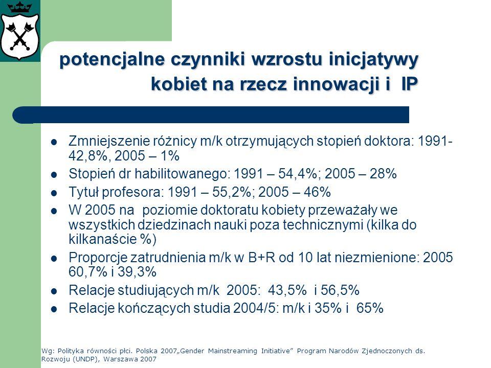 potencjalne czynniki wzrostu inicjatywy kobiet na rzecz innowacji i IP Zmniejszenie różnicy m/k otrzymujących stopień doktora: 1991- 42,8%, 2005 – 1%