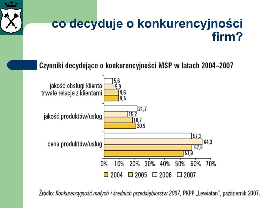 potencjalne czynniki wzrostu inicjatywy kobiet na rzecz innowacji i IP Zmniejszenie różnicy m/k otrzymujących stopień doktora: 1991- 42,8%, 2005 – 1% Stopień dr habilitowanego: 1991 – 54,4%; 2005 – 28% Tytuł profesora: 1991 – 55,2%; 2005 – 46% W 2005 na poziomie doktoratu kobiety przeważały we wszystkich dziedzinach nauki poza technicznymi (kilka do kilkanaście %) Proporcje zatrudnienia m/k w B+R od 10 lat niezmienione: 2005 60,7% i 39,3% Relacje studiujących m/k 2005: 43,5% i 56,5% Relacje kończących studia 2004/5: m/k i 35% i 65% Wg: Polityka równości płci.