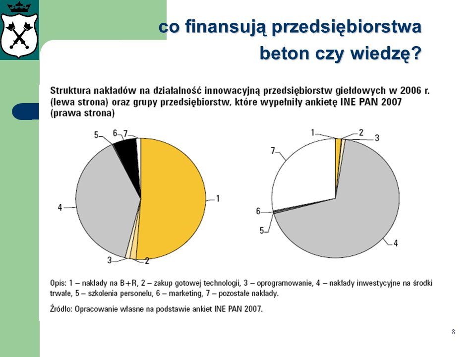 wynalazczość w Polsce Liczba zgłoszeń patentowych do EPO-2006 na milion mieszkańców PL:4; UE: 133,6