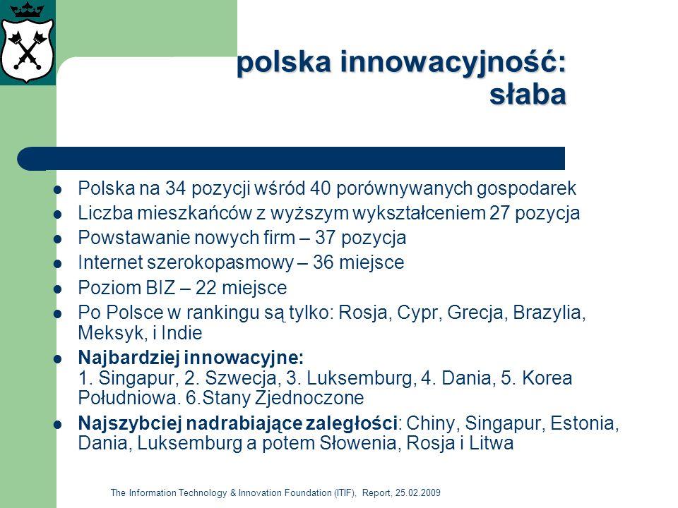 problemy z innowacyjnością w Polsce problemy z innowacyjnością w Polsce (Innowacyjność 2008, Raport, PARP, 2008) Tylko 25% nakładów na B+R stanowią środki biznesowe W 2001 średni udział B+R w nakładach na innowacje firm (powyżej 49 osób) wyniósł 11% a w UE 63% W 2006, B+R w nakładach na innowacje firm średnich wyniosły przeciętnie 97,1 tys.zł, a w małych 34,9 tys.zł Ale w strukturze nakładów na B+R, MSP prywatne wydawały więcej na innowacje – 6% niż publiczne – 3,2% i więcej niż średnie prywatne – 5,4% Ale więcej inwestowano w B+R na innowacje w sektorze publicznym w średnich – 7,2% i dużych firmach 15% Dominują nakłady wewnętrzne na innowacje: w małych firmach 90% w sektorze publicznym i 71% w prywatnym, w średnich odpowiednio: 82% i 74% a w dużych 74% i 66%