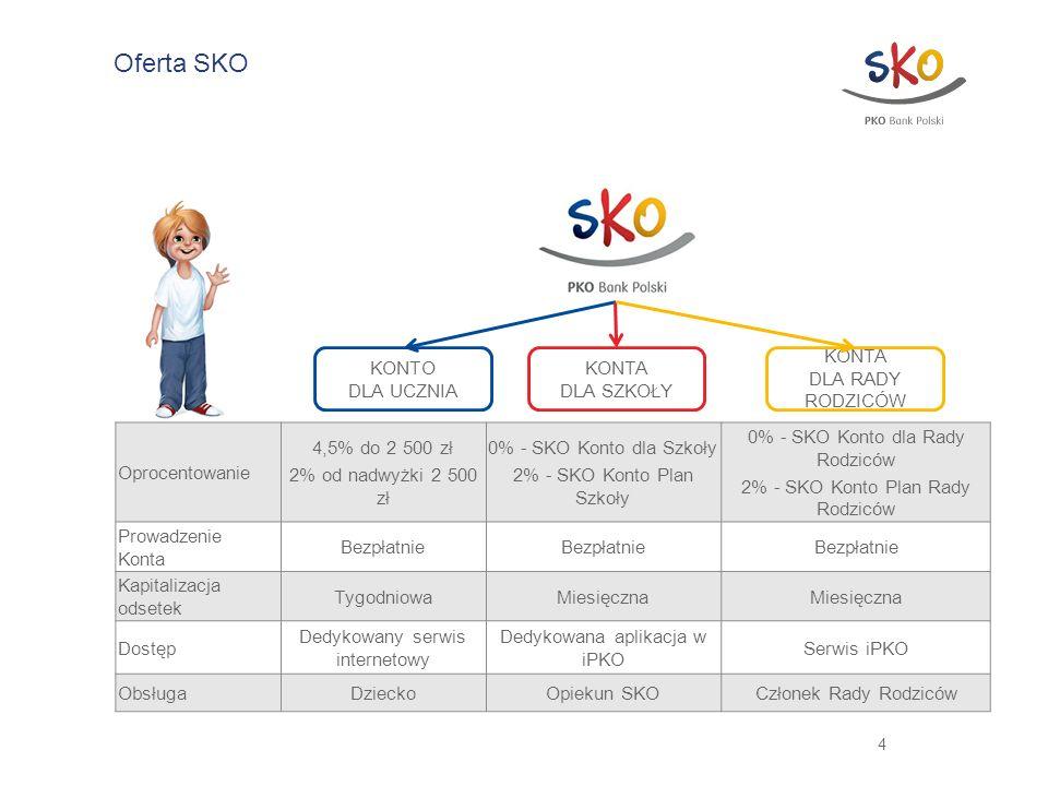 5 Proces przystąpienia do SKO 1.Podpisanie umowy 2.Przekazanie materiałów edukacyjnych 3.Wsparcie merytoryczne w zakresie obsługi produktu jak i edukacji Wybór opiekuna SKO Zgoda na udział dziecka w SKO Zarządzanie własnym kontem SKO Nauczyciel (Opiekun SKO) Rodzice Numer indywidualnego konta SKO (NRB) Szkoła Dzieci