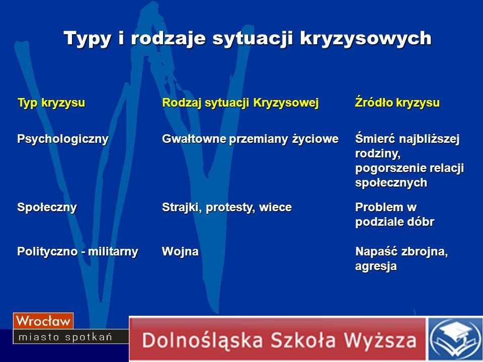 Typy i rodzaje sytuacji kryzysowych Typ kryzysuRodzaj sytuacji KryzysowejŹródło kryzysu PsychologicznyGwałtowne przemiany życioweŚmierć najbliższej ro