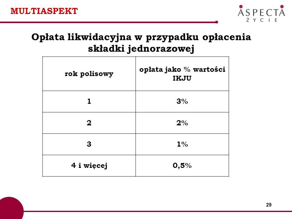 29 MULTIASPEKT Opłata likwidacyjna w przypadku opłacenia składki jednorazowej rok polisowy opłata jako % wartości IKJU 13% 22% 31% 4 i więcej0,5%