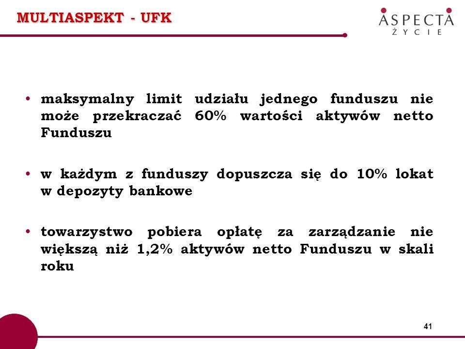 41 MULTIASPEKT - UFK maksymalny limit udziału jednego funduszu nie może przekraczać 60% wartości aktywów netto Funduszu w każdym z funduszy dopuszcza