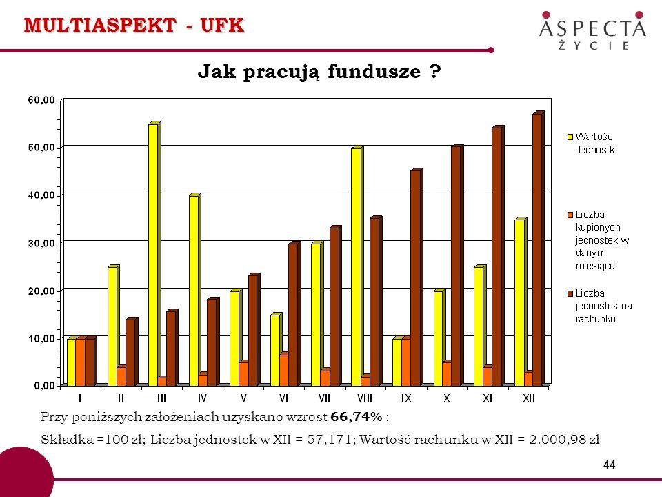 44 MULTIASPEKT - UFK Jak pracują fundusze ? Przy poniższych założeniach uzyskano wzrost 66,74% : Składka =100 zł; Liczba jednostek w XII = 57,171; War